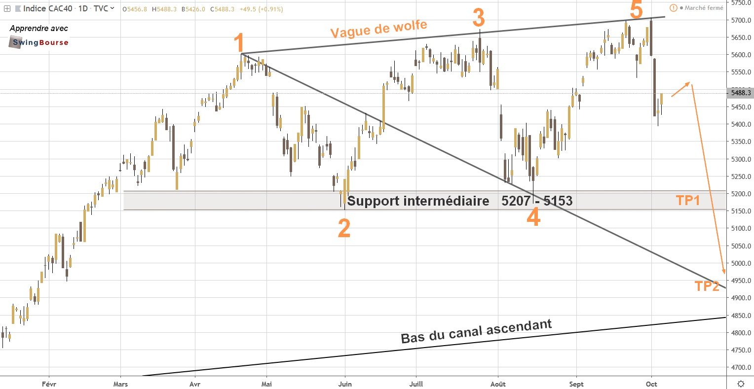 analyse graphique bourse